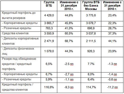 ВТБ объявляет финансовые результаты по МСФО за девять месяцев 2011 года